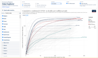 Covid-comparing-cumulative-deaths-4-september-2020.png