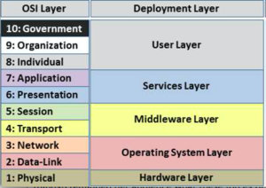Osi-deployment-layers.png