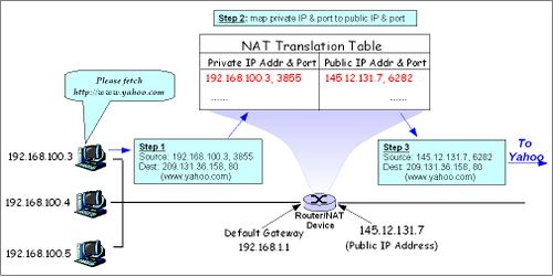 Network Address Translation (file2).jpg