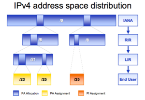Ipv4-space-distribution.png