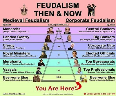 Feudalism then and now.jpg